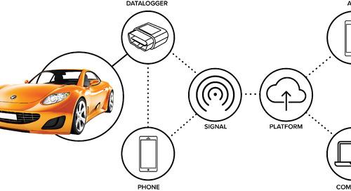 Predictive Maintenance for Automobiles