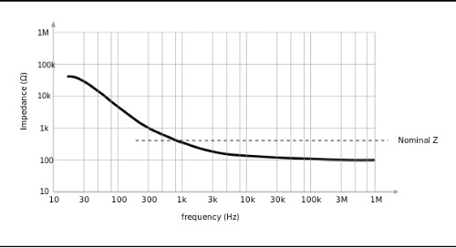 The Effect of PDN Elements on Impedance