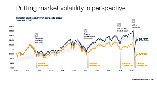 Putting market volatility in perspective