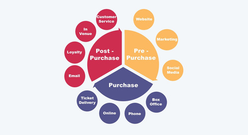 Creating the Perfect Suite of Customer Touchpoints
