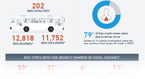 Safe Drivers Save Lives - Transit
