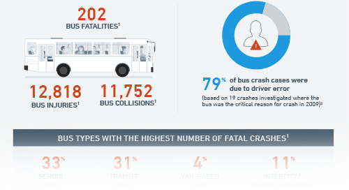 Safe Drivers Save Lives - Transit