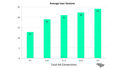 Part 2 of 3: Rewarded Ads Can Boost User Sessions By 89% or More