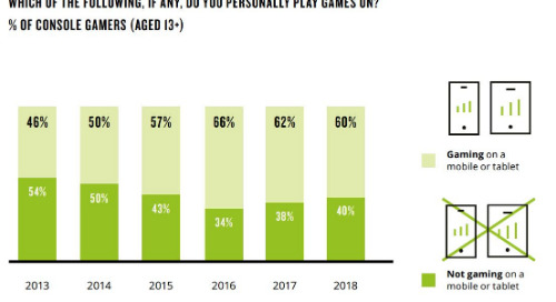 Nielsen Report Shows 60% Of Console Gamers Are Also Mobile Gamers