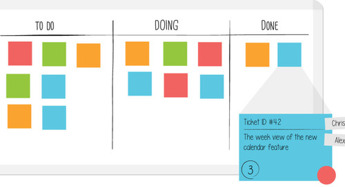 Why Use Kanban Boards?
