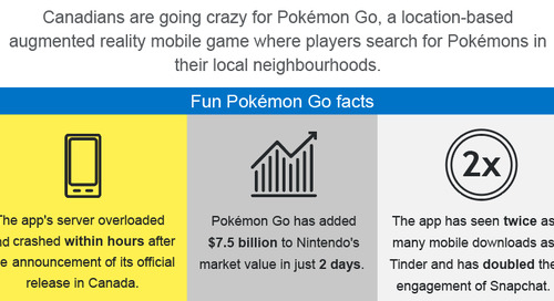 Infographic: 5 Ways Small Businesses Can Lure Customers with Pokémon Go