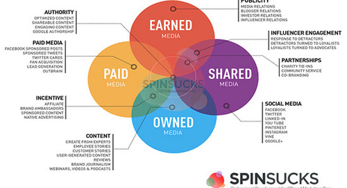 Making Earned Media the Star of Your PESO Program