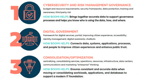 Empowering Digital State and Local Government [Infographic]