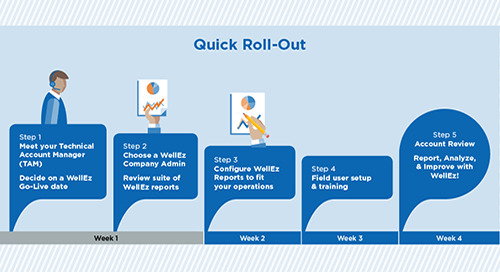 WellEz On Demand Implementation Guide