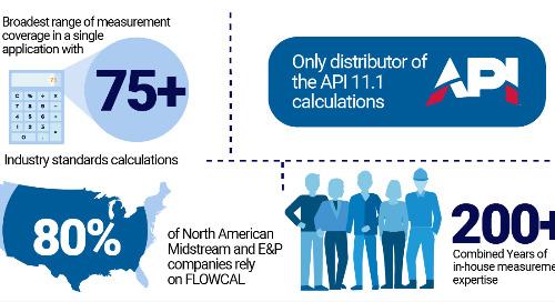 FLOWCAL Measures the Industry