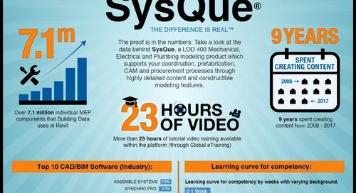 Infographic: The Data Behind Trimble SysQue
