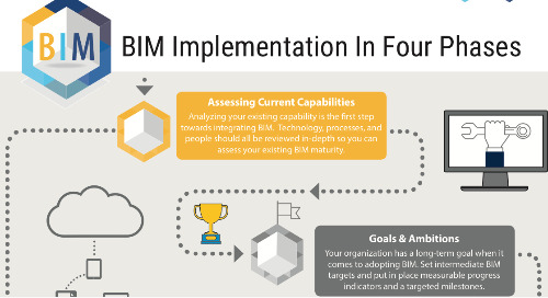 4 Steps to Successful BIM Implementation [INFOGRAPHIC]