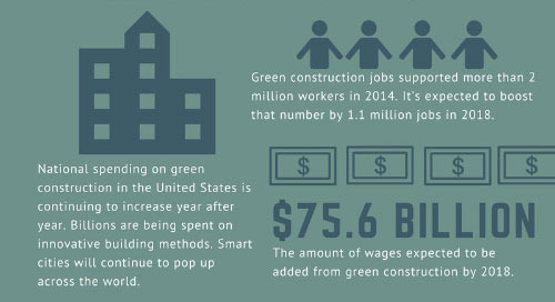 Need to Know: Exciting 2018 Green Construction Predictions