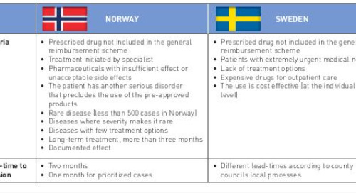 Products Outside The General Reimbursement Systems - A Swedish And Norwegian Comparison