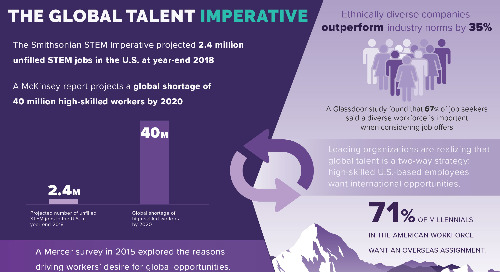 [Infographic] The Global Talent Imperative