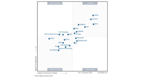 "Appirio's parent company named a ""Leader"" in the ""Gartner Magic Quadrant for CRM and Customer Experience Implementation Services Worldwide"""