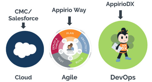 DevOps for the Cloud:  Rise to the Occasion...Again