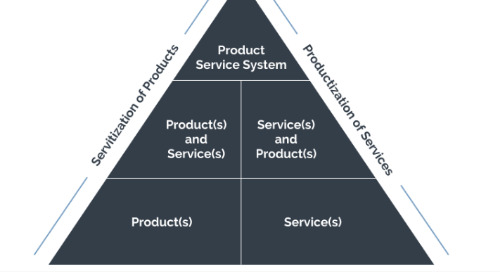 Product Service Systems: Getting Started