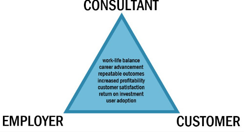 The Consultant's Iron Triangle