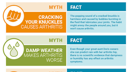 Myths about arthritis