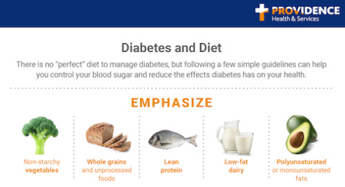 What can you eat when you have Diabetes?