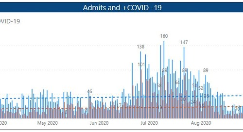 9,500+ COVID-19 Presumptive/Positive Patients Kept Safely Out of Hospitals