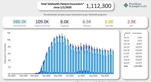 Providence exceeds 1 million Telehealth visits in 2020