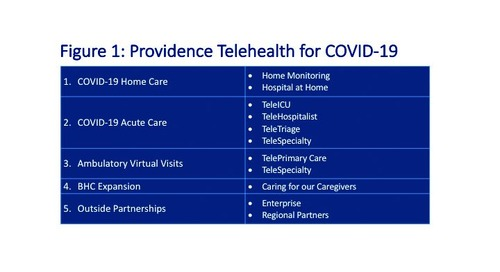 COVID-19: Telehealth at the forefront of the pandemic