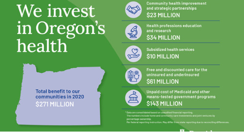 Providence invested more than $271 million in Oregon communities