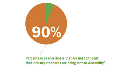 Addressing the Dichotomy of Ad Viewability