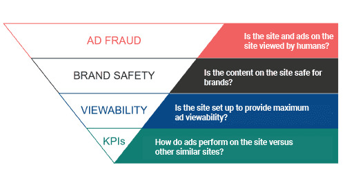 Why Digital Ad Fraud Needs to Be Addressed First
