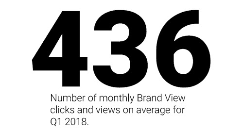 Brand View Usage by the Numbers