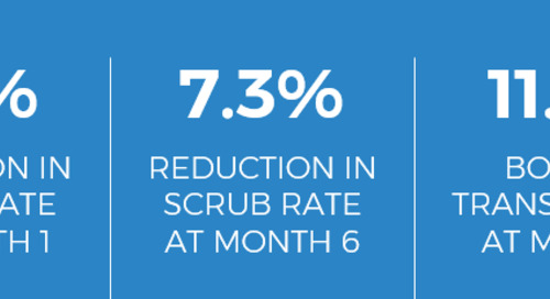 Real-Time Lead Scoring Proven to Decrease Scrub Rates and Boost Transfer Rates
