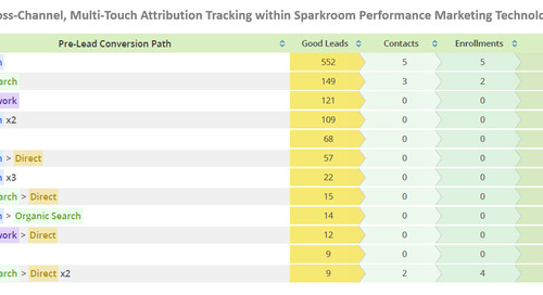 Last-Click vs. Cross-Channel Attribution (and Why Cross-Channel Is Far Superior)