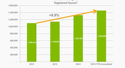 The Market for Undergraduate Nursing Education