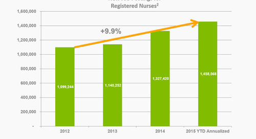 The Market for Undergraduate Nursing Education