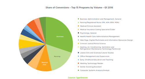 Top 15 Higher Education Programs: Student Recruitment and Employment Trends