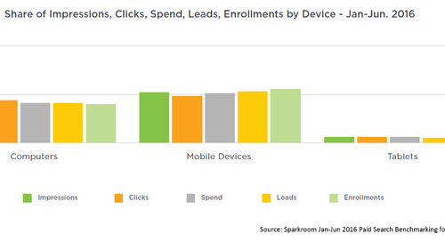 Mobile Devices Sustained Healthy Growth in Paid Search