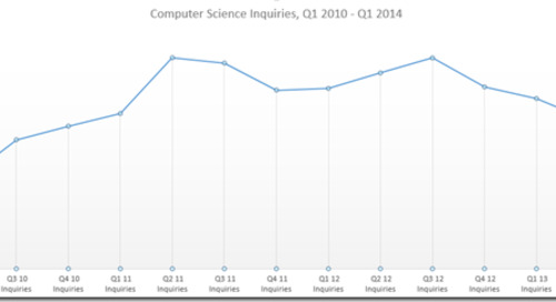Enrollment Trends Indicate Future Computer Science and IT Growth