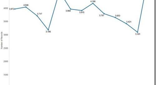 Impact of ACA on Nursing Degree Volume