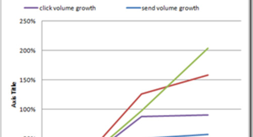Mobile-Optimized Email Marketing Nets 65% Lift In Click Rate For School