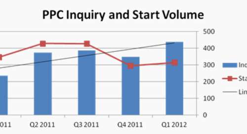 Does Increased Paid Search Spending = More Starts?