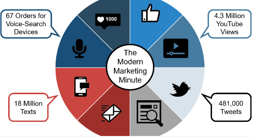 The Modern Marketing Minute: Get Noticed or Get Lost in the Crowd
