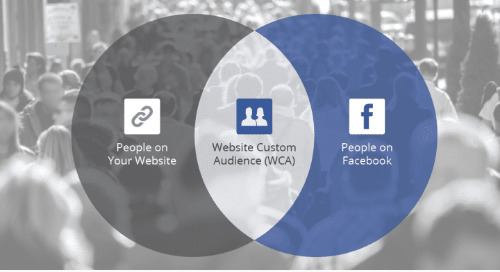 Facebook Custom Audience Reach Estimates Are Back: Just The Facts