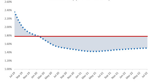 Hedging in an Inverted Yield Curve Environment