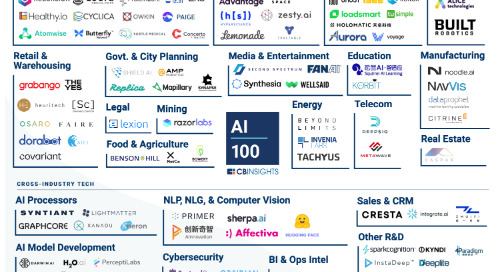 Onfido Named to the 2020 CB Insights AI 100 List of Most Innovative Artificial Intelligence Startups