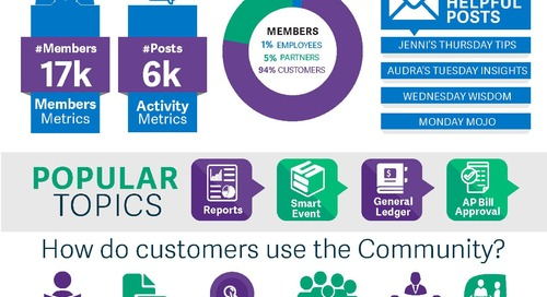 Sage Intacct Community By The Numbers