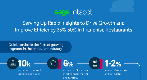Serving Up Rapid Insights to Drive Growth and Improve Efficiency 25%-50% in Franchise Restaurants