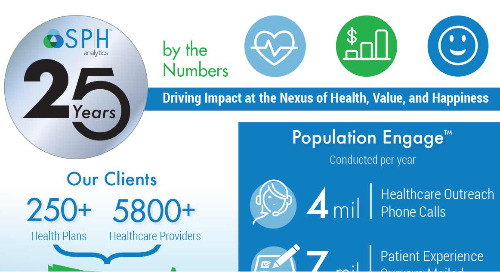 Celebrating 25 Years of SPH Success Infographic