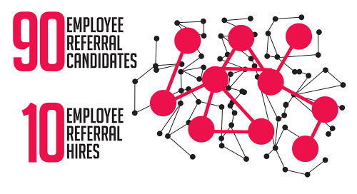 Infographic: Actelion Employee Referrals